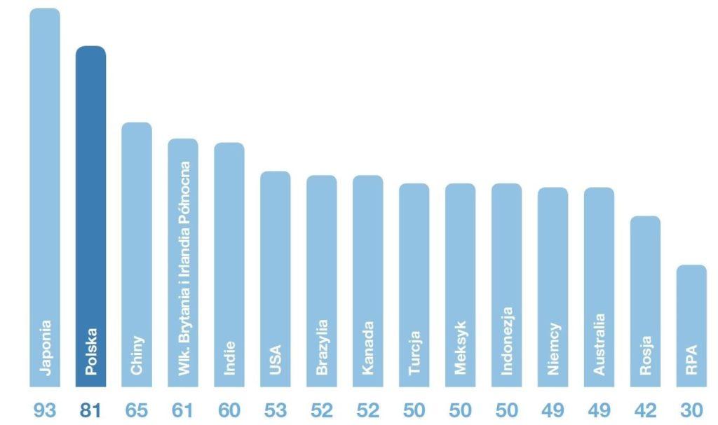 udział procentowy dziewczynek, które nie mają wysokiej samooceny wyglądu