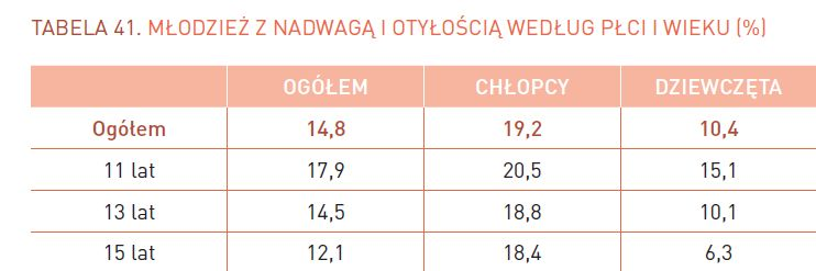 młodzież z nadwagą i otyłością według płci i wieku